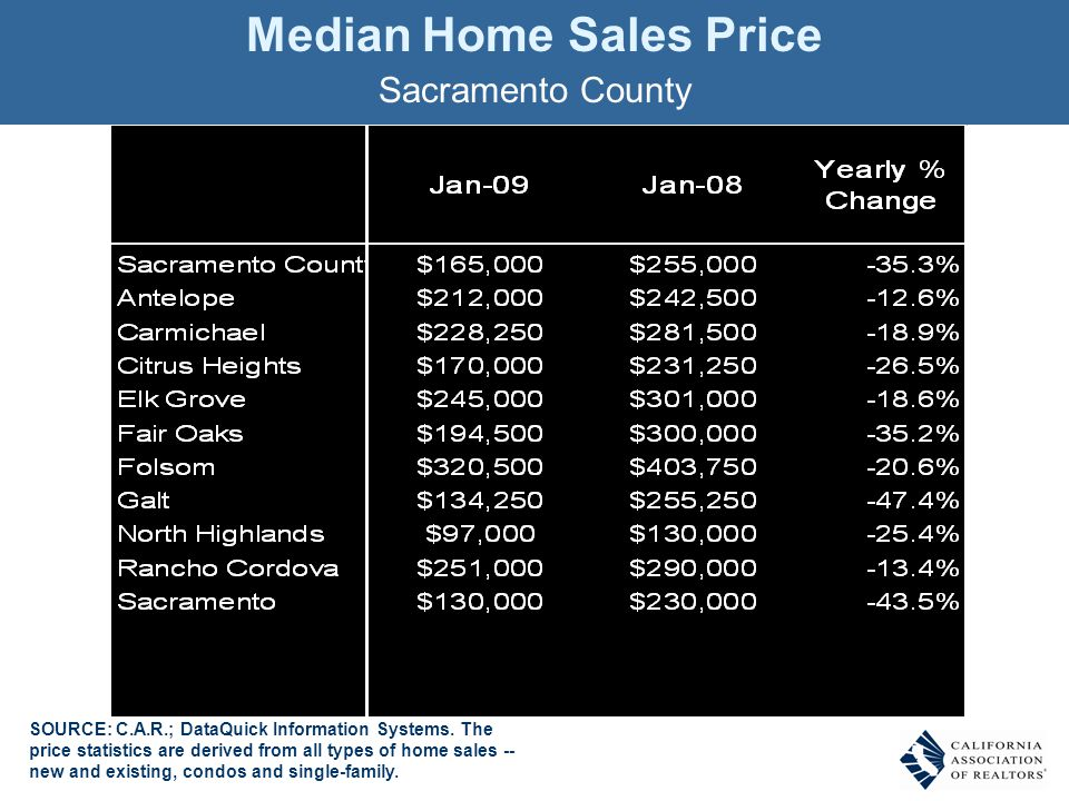 Median Home Sales Price Sacramento County SOURCE: C.A.R.; DataQuick Information Systems. The price statistics are derived from all types of home sales