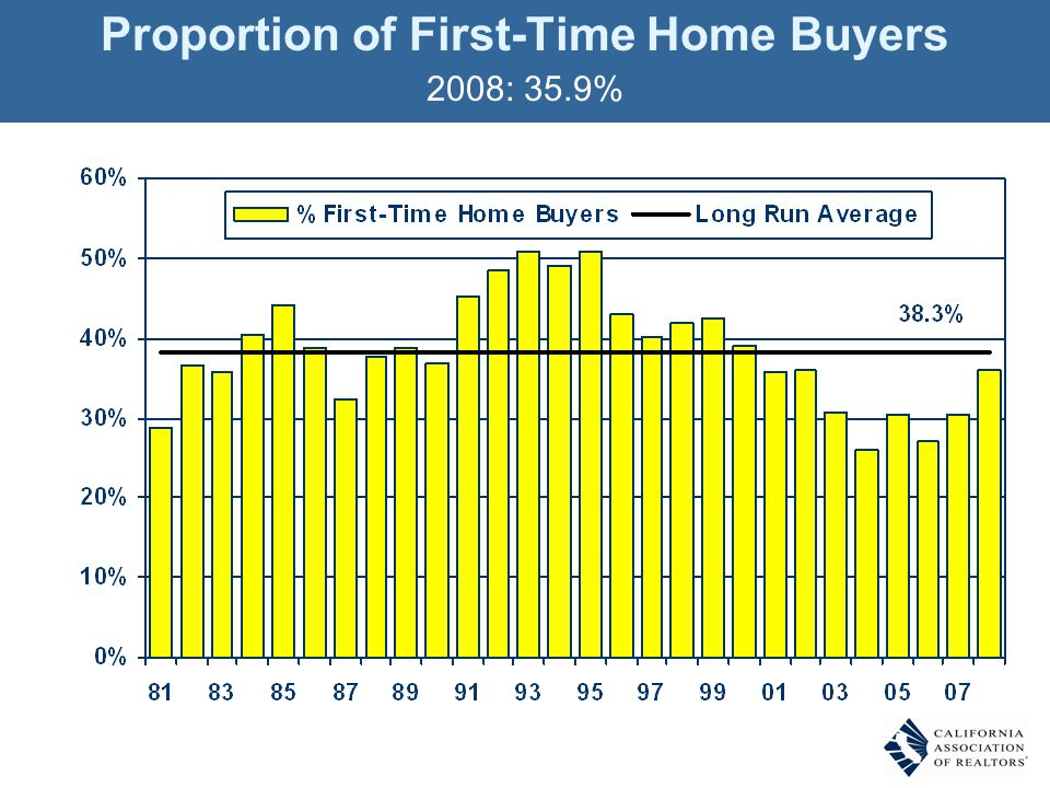 Proportion of First-Time Home Buyers 2008: 35.9% Q. Was the buyer a first-time buyer