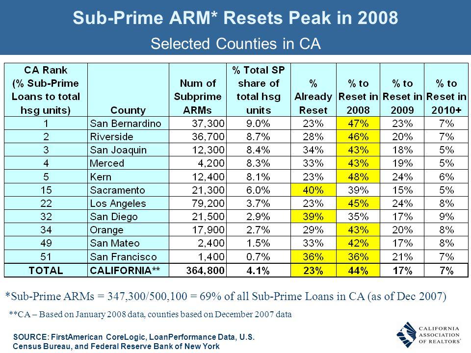 Sub-Prime ARM* Resets Peak in 2008 Selected Counties in CA SOURCE: FirstAmerican CoreLogic, LoanPerformance Data, U.S. Census Bureau, and Federal Rese