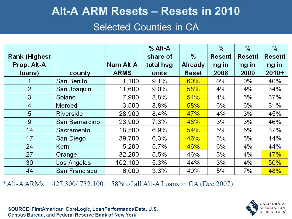 Alt-A ARM Resets – Resets in 2010 Selected Counties in CA SOURCE: FirstAmerican CoreLogic, LoanPerformance Data, U.S. Census Bureau, and Federal Reser