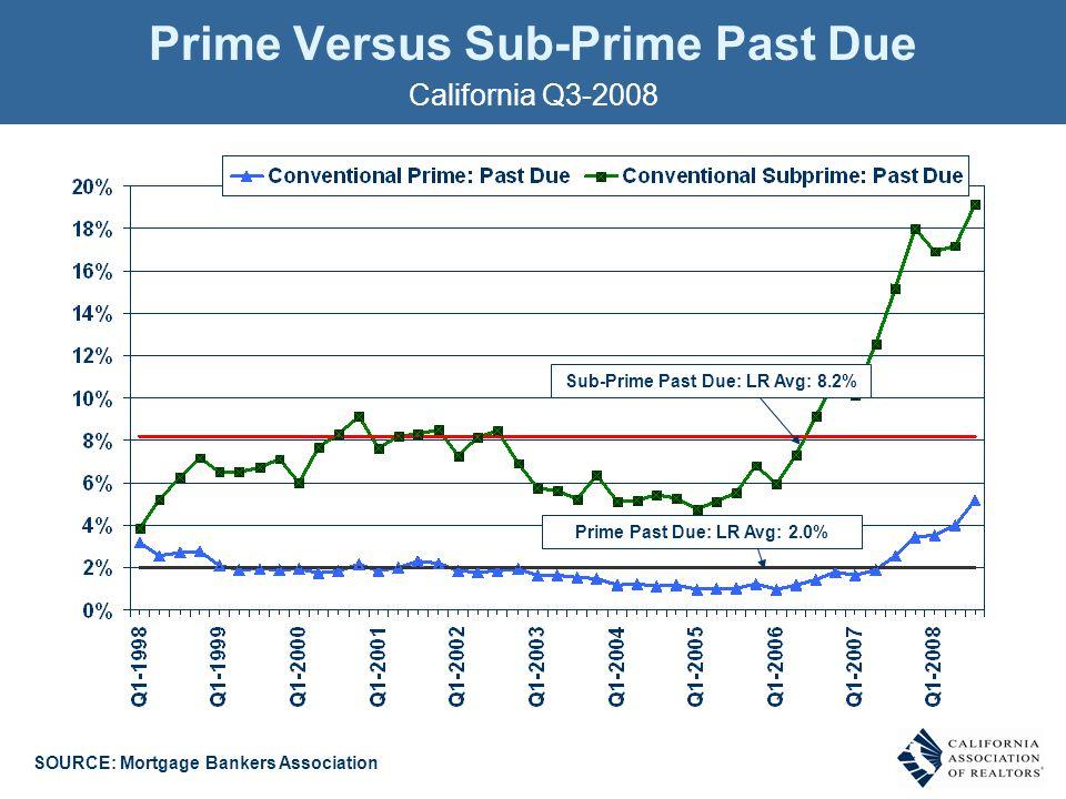 California Q3-2008 Prime Versus Sub-Prime Past Due SOURCE: Mortgage Bankers Association Sub-Prime Past Due: LR Avg: 8.2% Prime Past Due: LR Avg: 2.0%
