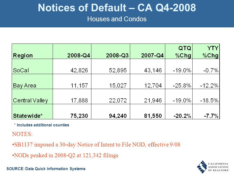 Notices of Default – CA Q4-2008 Houses and Condos SOURCE: Data Quick Information Systems * Includes additional counties NOTES: SB1137 imposed a 30-day Notice of Intent to File NOD, effective 9/08 NODs peaked in 2008-Q2 at 121,342 filings