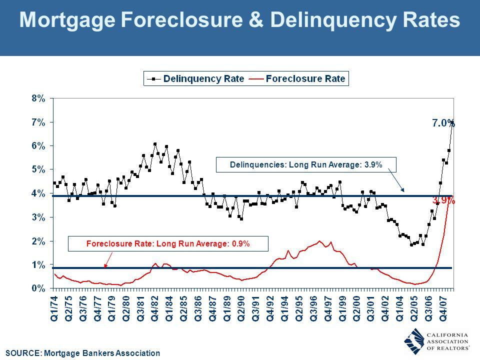 Mortgage Foreclosure & Delinquency Rates SOURCE: Mortgage Bankers Association Delinquencies: Long Run Average: 3.9% Foreclosure Rate: Long Run Average