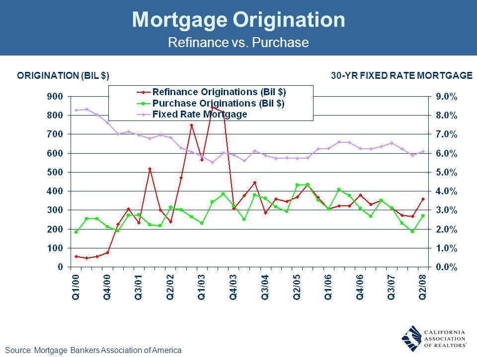 ORIGINATION (BIL $)30-YR FIXED RATE MORTGAGE Mortgage Origination Refinance vs.