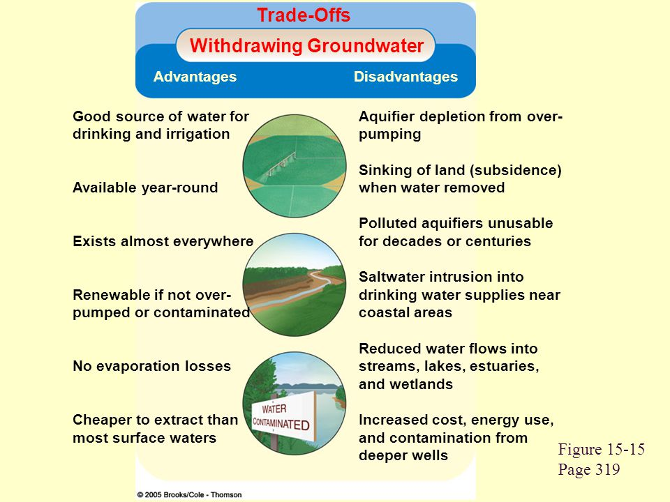 Figure 15-15 Page 319 Trade-Offs Withdrawing Groundwater Advantages Disadvantages Good source of water for drinking and irrigation Available year-roun