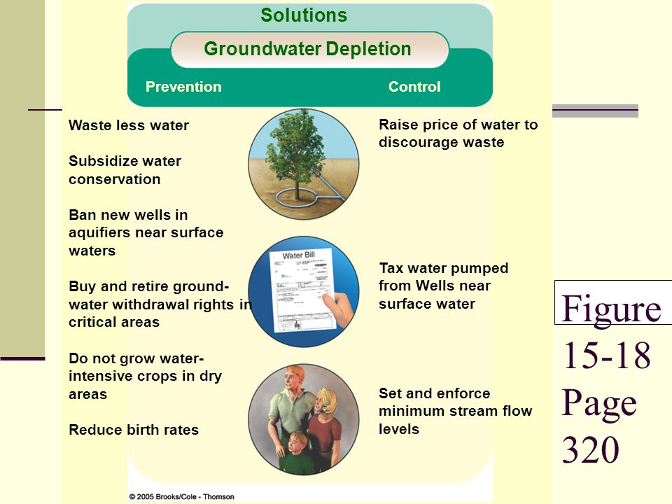Figure 15-18 Page 320 Solutions Groundwater Depletion Prevention Control Waste less water Subsidize water conservation Ban new wells in aquifiers near