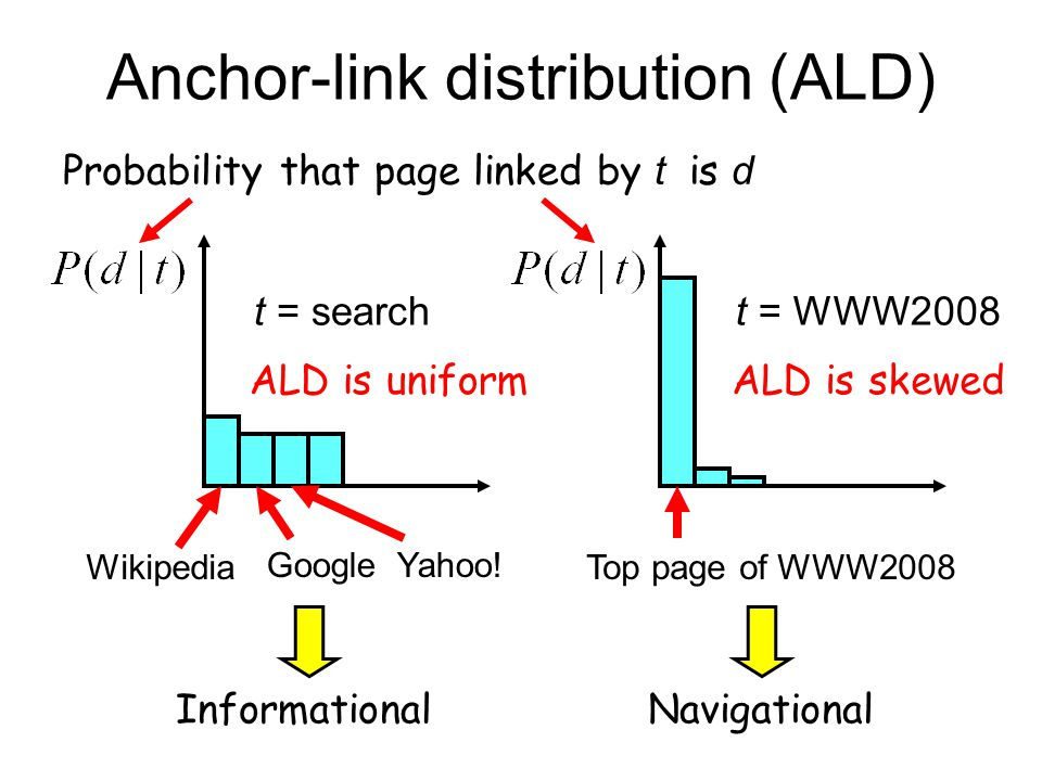 Anchor-link distribution (ALD) Probability that page linked by t is d Top page of WWW2008 t = WWW2008 ALD is skewed GoogleYahoo! Wikipedia t = search
