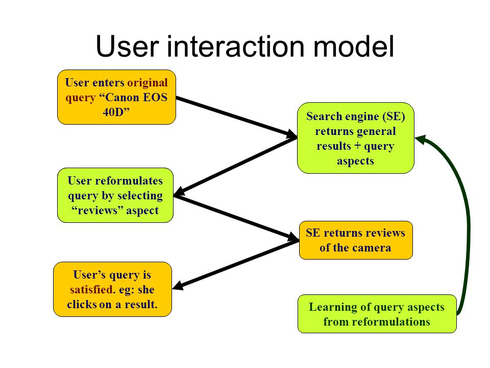 User reformulates query by adding qualifier reviews User reformulates query by selecting reviews aspect User interaction model User enters original qu