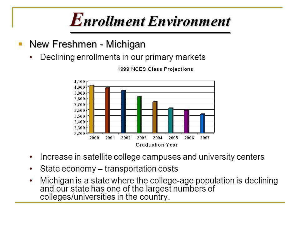 New Freshmen - Michigan New Freshmen - Michigan Declining enrollments in our primary markets Increase in satellite college campuses and university centers State economy – transportation costs Michigan is a state where the college-age population is declining and our state has one of the largest numbers of colleges/universities in the country.