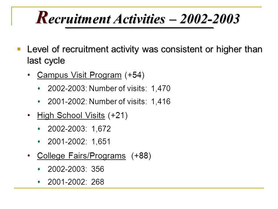 R ecruitment Activities – 2002-2003 Level of recruitment activity was consistent or higher than last cycle Level of recruitment activity was consistent or higher than last cycle Campus Visit Program (+54) 2002-2003: Number of visits: 1,470 2001-2002: Number of visits: 1,416 High School Visits (+21) 2002-2003: 1,672 2001-2002: 1,651 College Fairs/Programs (+88) 2002-2003: 356 2001-2002: 268