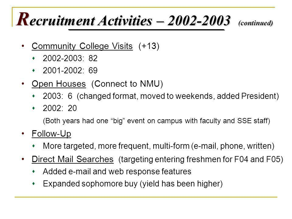 R ecruitment Activities – 2002-2003 (continued) Community College Visits (+13) 2002-2003: 82 2001-2002: 69 Open Houses (Connect to NMU) 2003: 6 (changed format, moved to weekends, added President) 2002: 20 (Both years had one big event on campus with faculty and SSE staff) Follow-Up More targeted, more frequent, multi-form (e-mail, phone, written) Direct Mail Searches (targeting entering freshmen for F04 and F05) Added e-mail and web response features Expanded sophomore buy (yield has been higher)