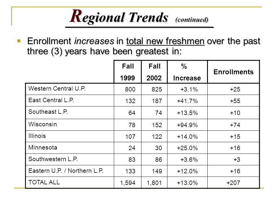R egional Trends (continued) Enrollment increases in total new freshmen over the past three (3) years have been greatest in: Enrollment increases in total new freshmen over the past three (3) years have been greatest in: Fall 1999 Fall 2002 % Increase Enrollments Western Central U.P.