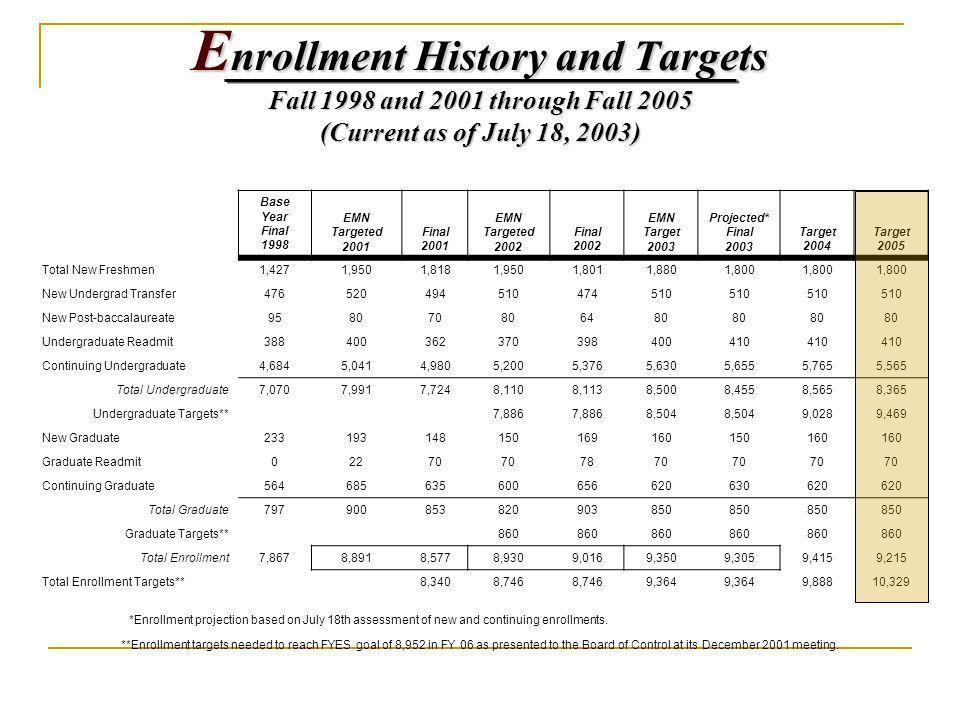 E nrollment History and Targets Fall 1998 and 2001 through Fall 2005 (Current as of July 18, 2003) Base Year Final 1998 EMN Targeted 2001 Final 2001 EMN Targeted 2002 Final 2002 EMN Target 2003 Projected* Final 2003 Target 2004 Target 2005 Total New Freshmen1,4271,9501,8181,9501,8011,8801,800 New Undergrad Transfer476520494510474510 New Post-baccalaureate958070806480 Undergraduate Readmit388400362370398400410 Continuing Undergraduate4,6845,0414,9805,2005,3765,6305,6555,7655,565 Total Undergraduate7,0707,9917,7248,1108,1138,5008,4558,5658,365 Undergraduate Targets**7,886 8,504 9,0289,469 New Graduate233193148150169160150160 Graduate Readmit02270 7870 Continuing Graduate564685635600656620630620 Total Graduate797900853820903850 Graduate Targets**860 Total Enrollment7,8678,8918,5778,9309,0169,3509,3059,4159,215 Total Enrollment Targets**8,3408,746 9,364 9,88810,329 *Enrollment projection based on July 18th assessment of new and continuing enrollments.