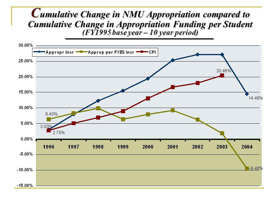 C umulative Change in NMU Appropriation compared to Cumulative Change in Appropriation Funding per Student (FY1995 base year – 10 year period)