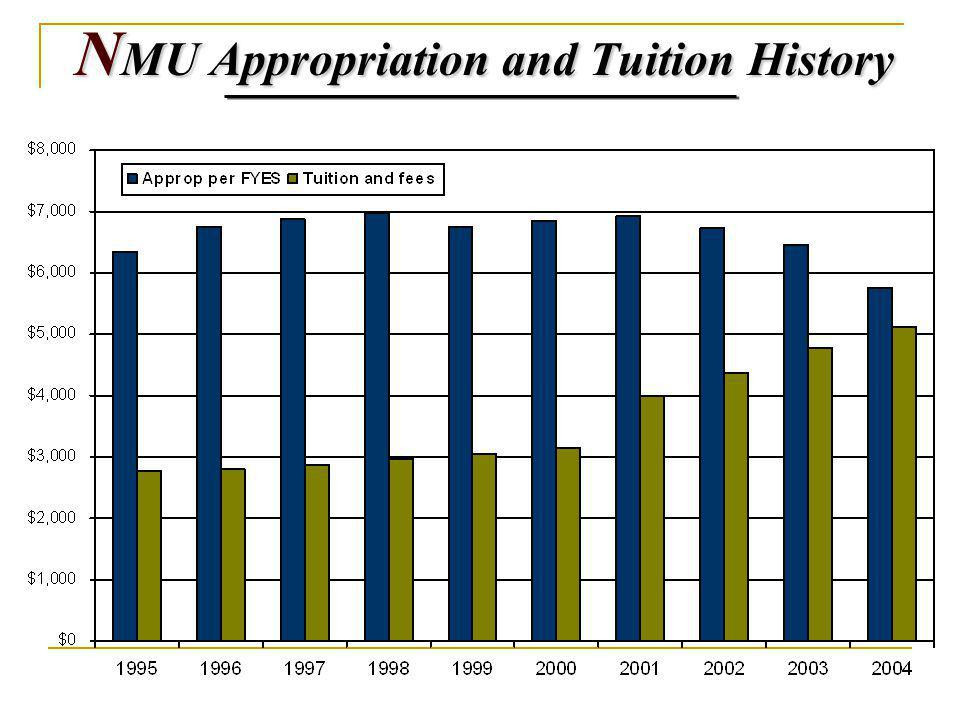 N MU Appropriation and Tuition History