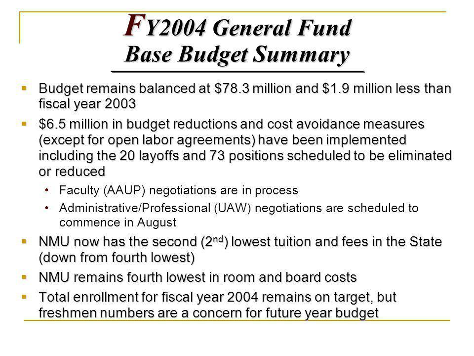 F Y2004 General Fund Base Budget Summary Budget remains balanced at $78.3 million and $1.9 million less than fiscal year 2003 Budget remains balanced at $78.3 million and $1.9 million less than fiscal year 2003 $6.5 million in budget reductions and cost avoidance measures (except for open labor agreements) have been implemented including the 20 layoffs and 73 positions scheduled to be eliminated or reduced $6.5 million in budget reductions and cost avoidance measures (except for open labor agreements) have been implemented including the 20 layoffs and 73 positions scheduled to be eliminated or reduced Faculty (AAUP) negotiations are in process Administrative/Professional (UAW) negotiations are scheduled to commence in August NMU now has the second (2 nd ) lowest tuition and fees in the State (down from fourth lowest) NMU now has the second (2 nd ) lowest tuition and fees in the State (down from fourth lowest) NMU remains fourth lowest in room and board costs NMU remains fourth lowest in room and board costs Total enrollment for fiscal year 2004 remains on target, but freshmen numbers are a concern for future year budget Total enrollment for fiscal year 2004 remains on target, but freshmen numbers are a concern for future year budget