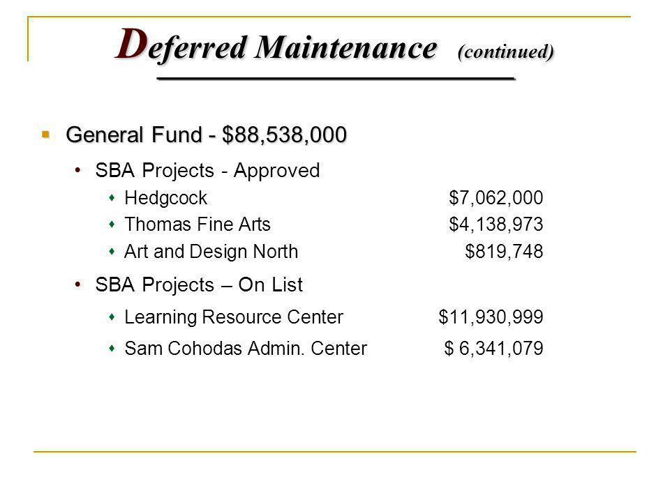 D eferred Maintenance (continued) General Fund - $88,538,000 General Fund - $88,538,000 SBA Projects - Approved Hedgcock$7,062,000 Thomas Fine Arts$4,138,973 Art and Design North$819,748 SBA Projects – On List Learning Resource Center$11,930,999 Sam Cohodas Admin.