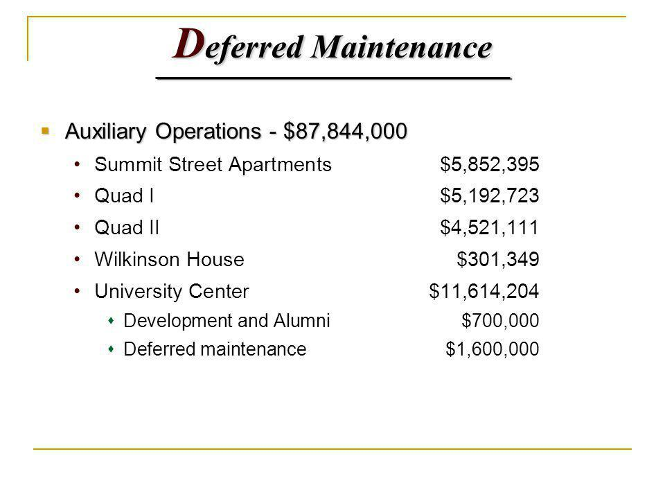 D eferred Maintenance Auxiliary Operations - $87,844,000 Auxiliary Operations - $87,844,000 Summit Street Apartments$5,852,395 Quad I$5,192,723 Quad II$4,521,111 Wilkinson House$301,349 University Center$11,614,204 Development and Alumni$700,000 Deferred maintenance$1,600,000