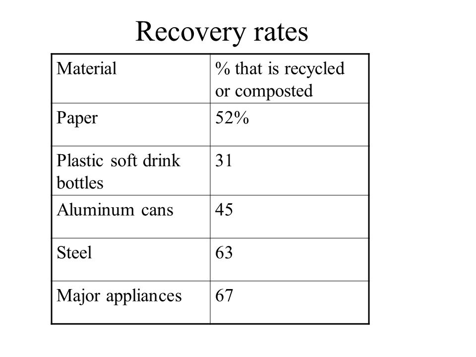 Recovery rates Material% that is recycled or composted Paper52% Plastic soft drink bottles 31 Aluminum cans45 Steel63 Major appliances67