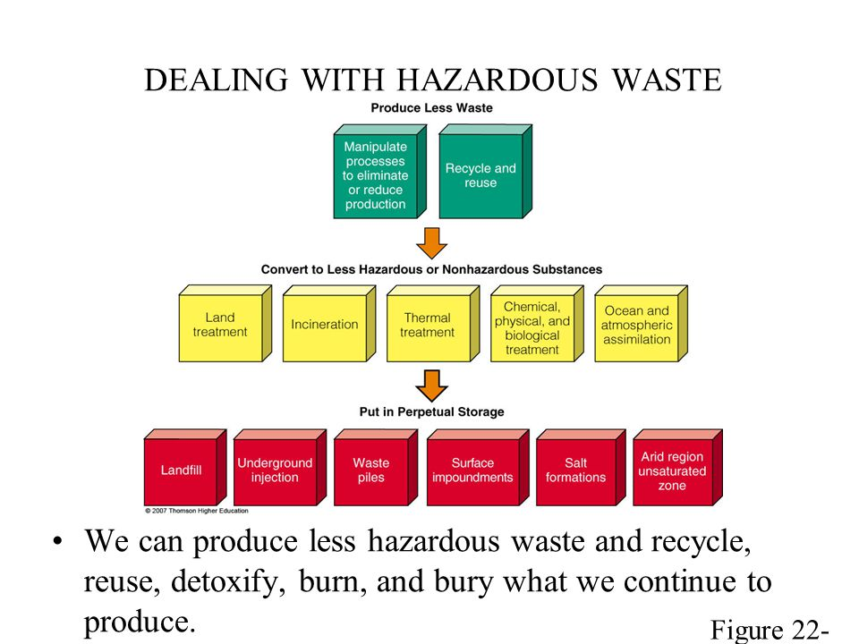 DEALING WITH HAZARDOUS WASTE We can produce less hazardous waste and recycle, reuse, detoxify, burn, and bury what we continue to produce. Figure 22-