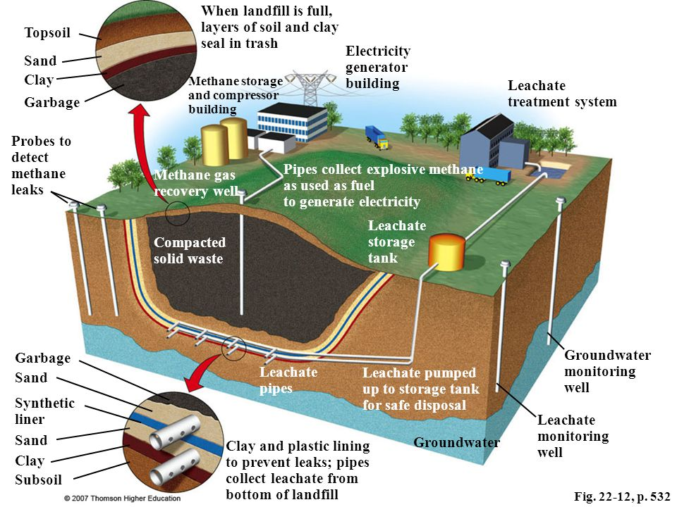Fig. 22-12, p. 532 Sand When landfill is full, layers of soil and clay seal in trash Methane storage and compressor building Leachate storage tank Lea