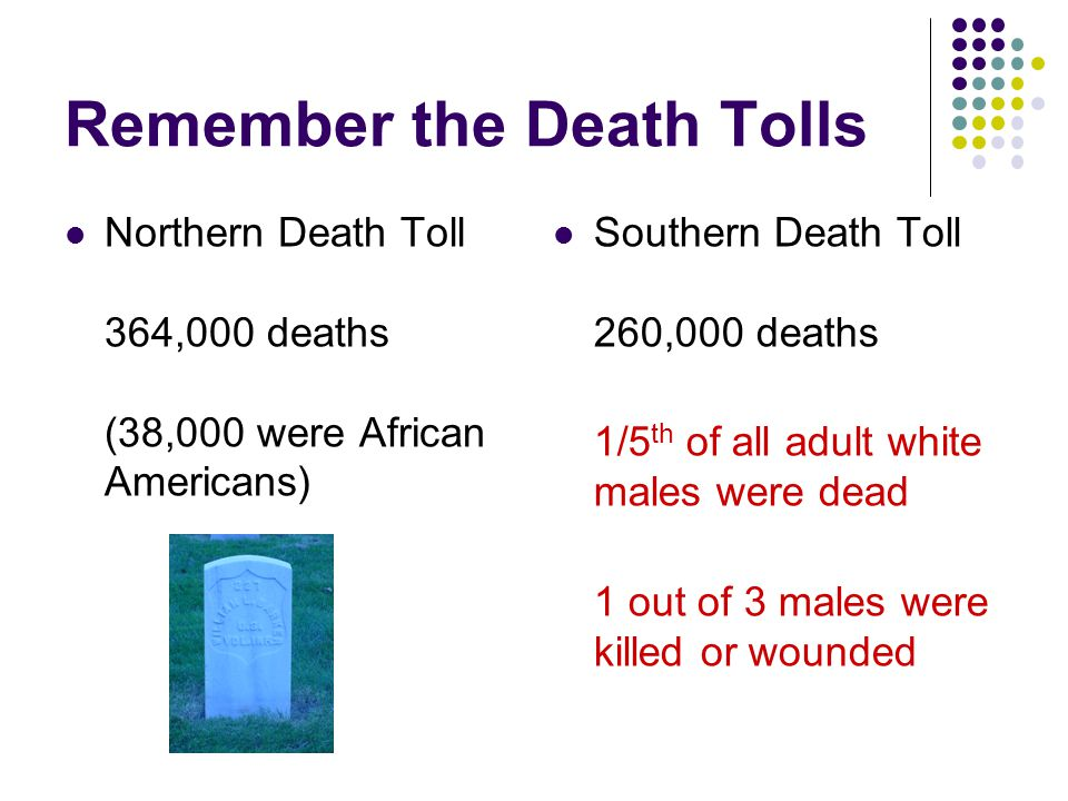 Remember the Death Tolls Northern Death Toll 364,000 deaths (38,000 were African Americans) Southern Death Toll 260,000 deaths 1/5 th of all adult whi