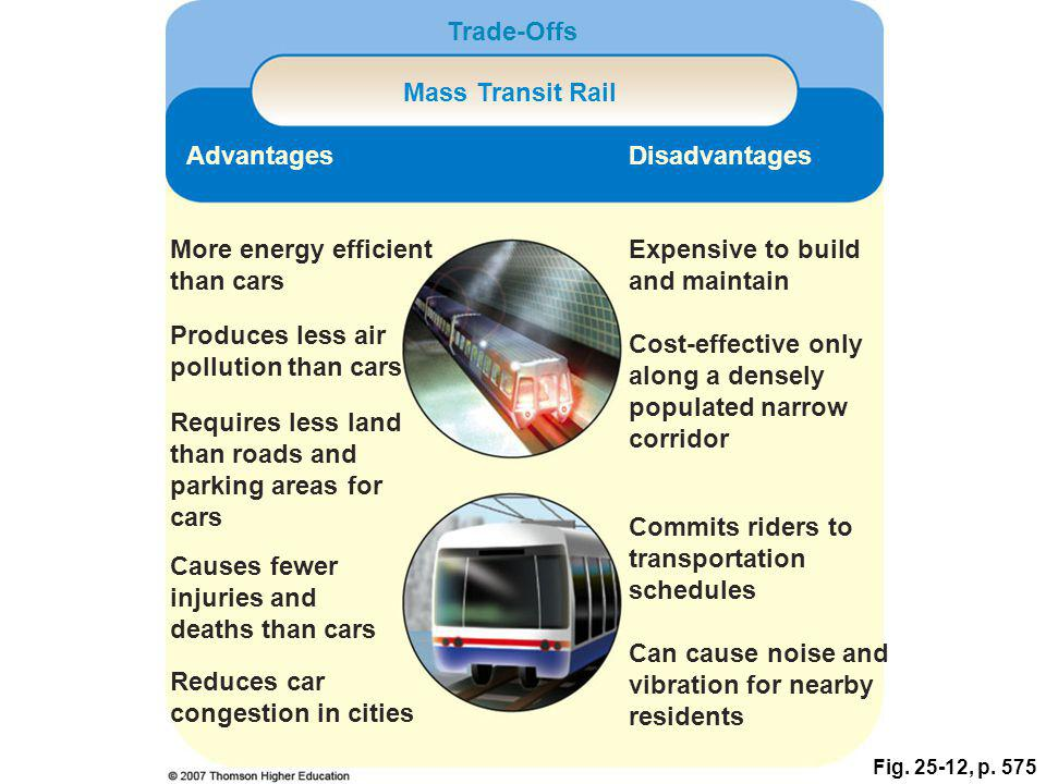 Fig. 25-12, p. 575 Trade-Offs Mass Transit Rail AdvantagesDisadvantages More energy efficient than cars Expensive to build and maintain Produces less