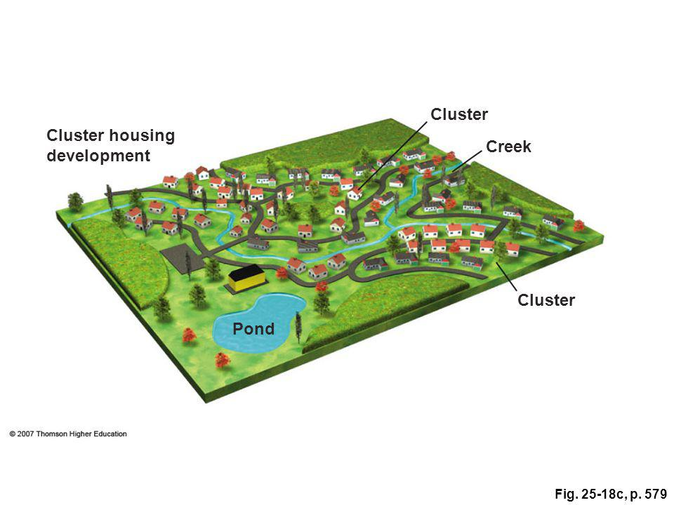 Fig. 25-18c, p. 579 Cluster Cluster housing development Creek Cluster Pond
