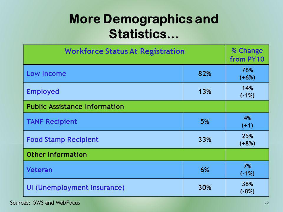 20 Workforce Status At Registration % Change from PY10 Low Income82% 76% (+6%) Employed13% 14% (-1%) Public Assistance Information TANF Recipient5% 4% (+1) Food Stamp Recipient33% 25% (+8%) Other Information Veteran6% 7% (-1%) UI (Unemployment Insurance)30% 38% (-8%) Sources: GWS and WebFocus More Demographics and Statistics…