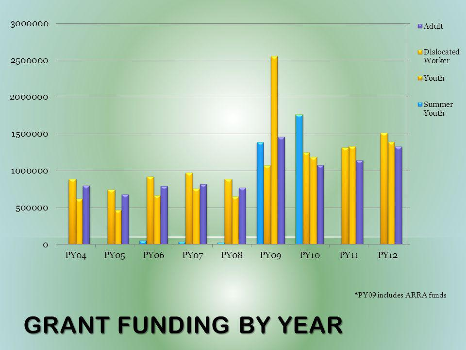 GRANT FUNDING BY YEAR *PY09 includes ARRA funds