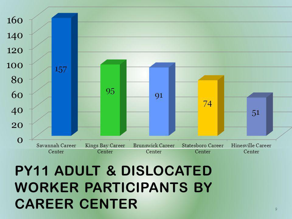 PY11 ADULT & DISLOCATED WORKER PARTICIPANTS BY CAREER CENTER 9