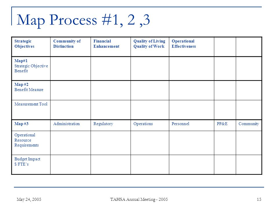 May 24, 2005 TAHSA Annual Meeting - 2005 15 Map Process #1, 2,3 Strategic Objectives Community of Distinction Financial Enhancement Quality of Living Quality of Work Operational Effectiveness Map#1 Strategic Objective Benefit Map #2 Benefit Measure Measurement Tool Map #3AdministrationRegulatoryOperationsPersonnelPP&ECommunity Operational Resource Requirements Budget Impact $/FTEs