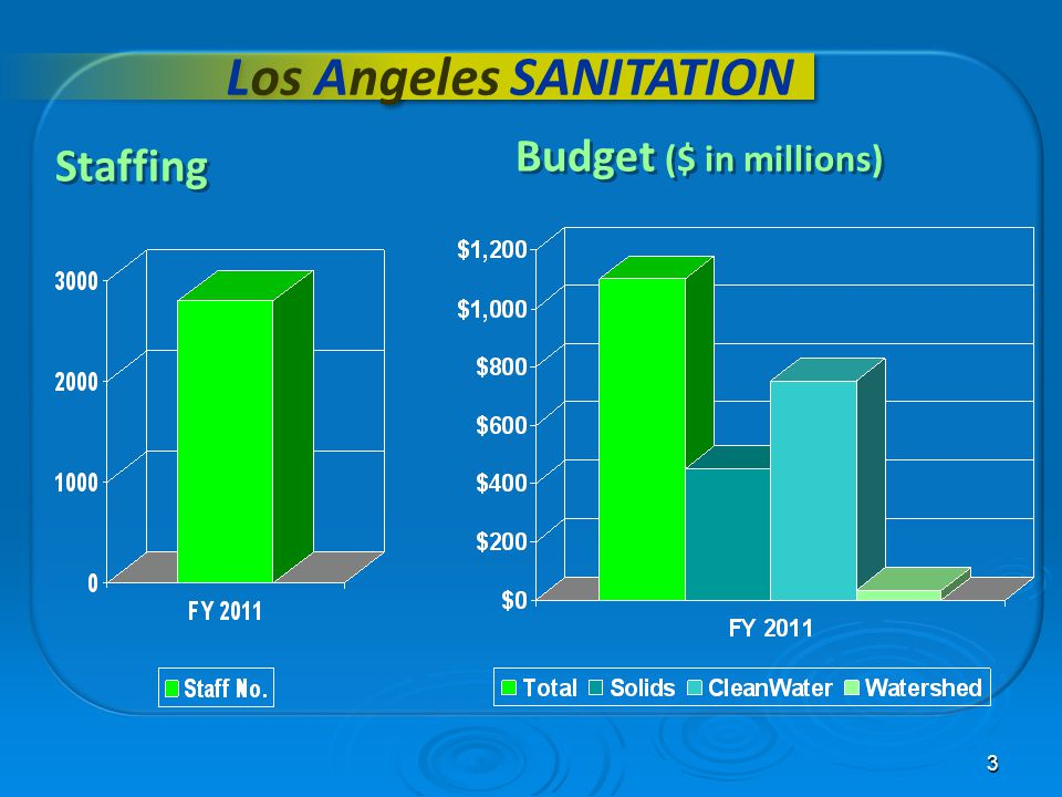 3 Los Angeles SANITATION Budget ($ in millions) Staffing
