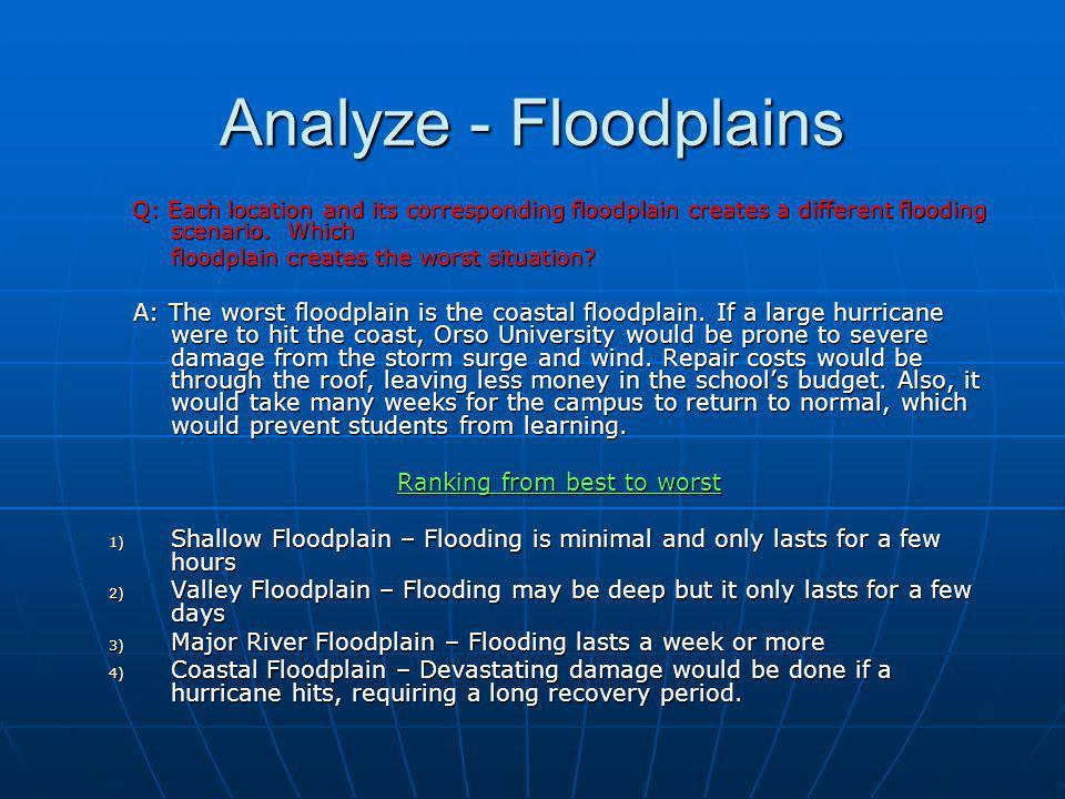 Analyze - Flooding Location Type of floodplain Watershed Flooding Threat Level Bayside (La Porte, TX) 100 yr Clear Creek C NE Houston (Huffman, TX) 100 yr Cedar Bayou D Downtown East (Houston, TX) 100 yr Hunting Bayou B Downtown Central (Houston, TX) Area of lowest risk Buffalo Bayou A W.