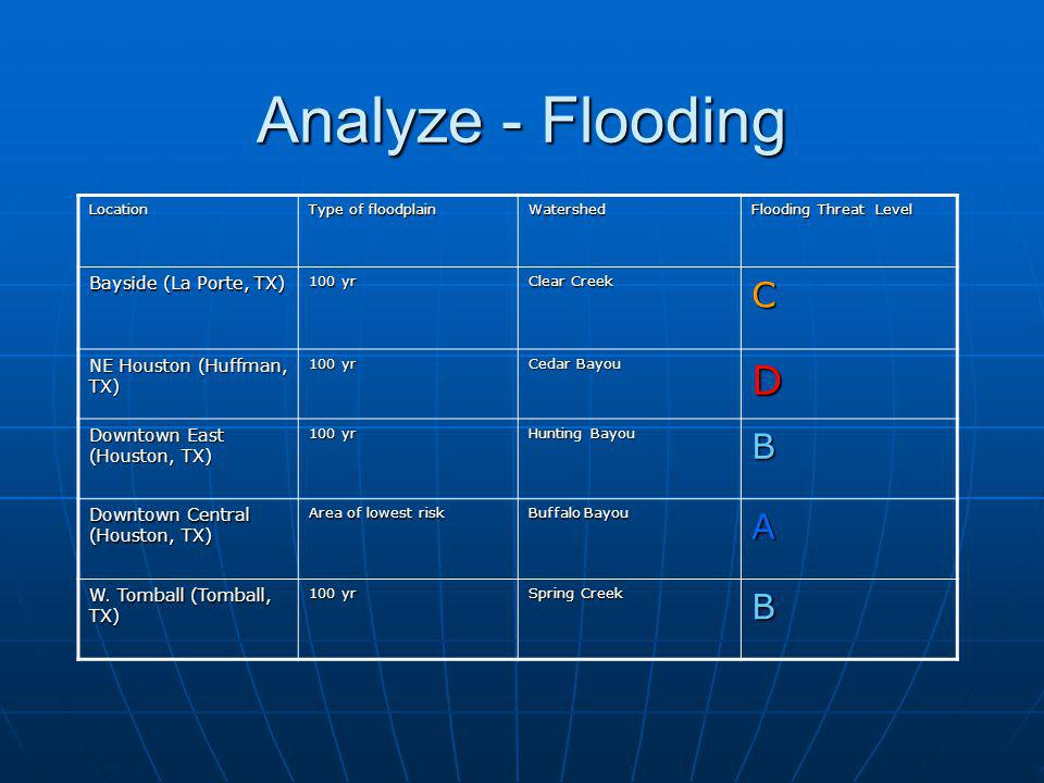 Analyze - Hurricane Location Category of hurricane that would require an evacuation Storm surge height that would flood the campus Hurricane Threat Level Bayside (La Porte, TX) Category 3-5 Hurricane 22.4D NE Houston (Huffman, TX) No evacuation required Not affected A Downtown East (Houston, TX) Cat 5 and above Not affected B Downtown Central (Houston, TX) Cat 5 and above Not affected B W.