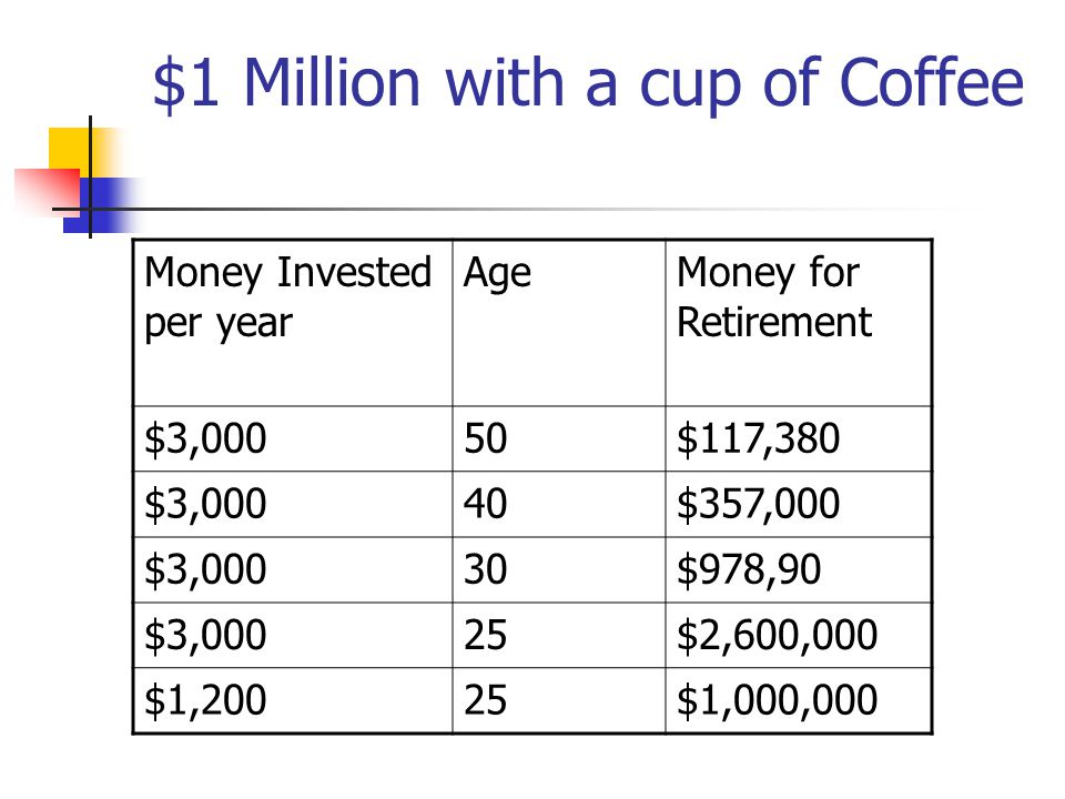 $1 Million with a cup of Coffee Money Invested per year AgeMoney for Retirement $3,00050$117,380 $3,00040$357,000 $3,00030$978,90 $3,00025$2,600,000 $1,20025$1,000,000
