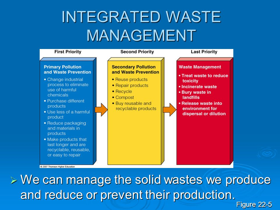 INTEGRATED WASTE MANAGEMENT We can manage the solid wastes we produce and reduce or prevent their production. We can manage the solid wastes we produc