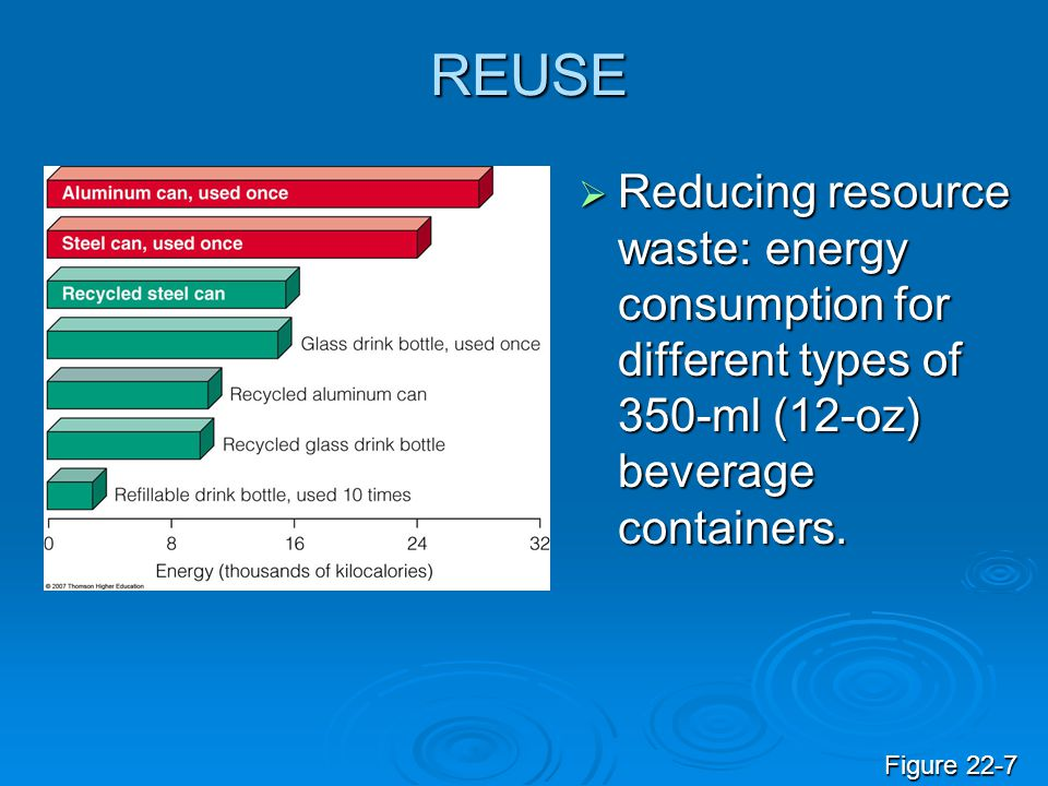 REUSE Reducing resource waste: energy consumption for different types of 350-ml (12-oz) beverage containers. Reducing resource waste: energy consumpti