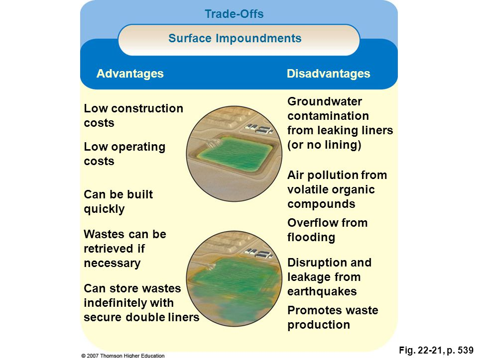 Fig. 22-21, p. 539 Low construction costs Can store wastes indefinitely with secure double liners Groundwater contamination from leaking liners (or no