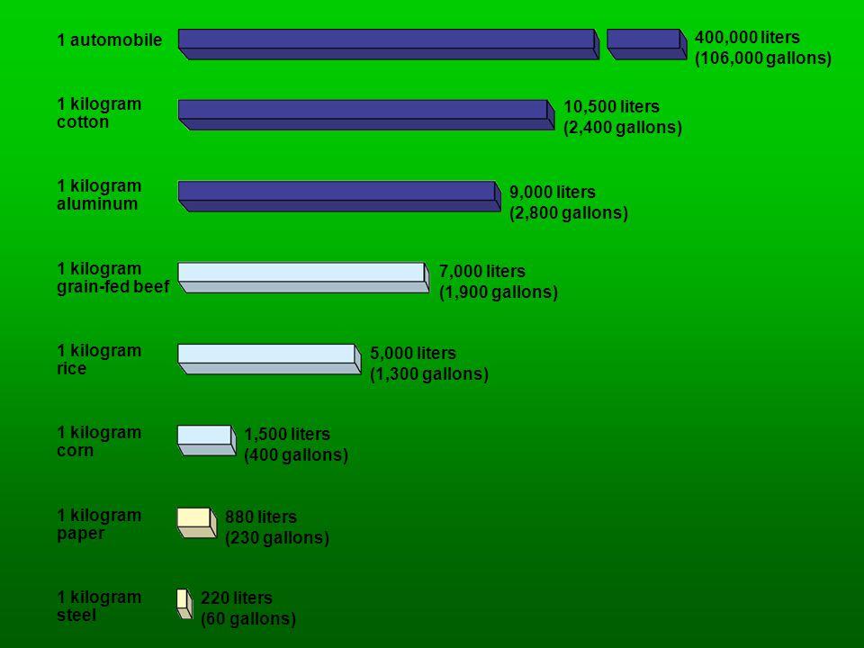 1 automobile 1 kilogram cotton 1 kilogram aluminum 1 kilogram grain-fed beef 1 kilogram rice 1 kilogram corn 1 kilogram paper 1 kilogram steel 400,000 liters (106,000 gallons) 10,500 liters (2,400 gallons) 9,000 liters (2,800 gallons) 7,000 liters (1,900 gallons) 5,000 liters (1,300 gallons) 1,500 liters (400 gallons) 880 liters (230 gallons) 220 liters (60 gallons)