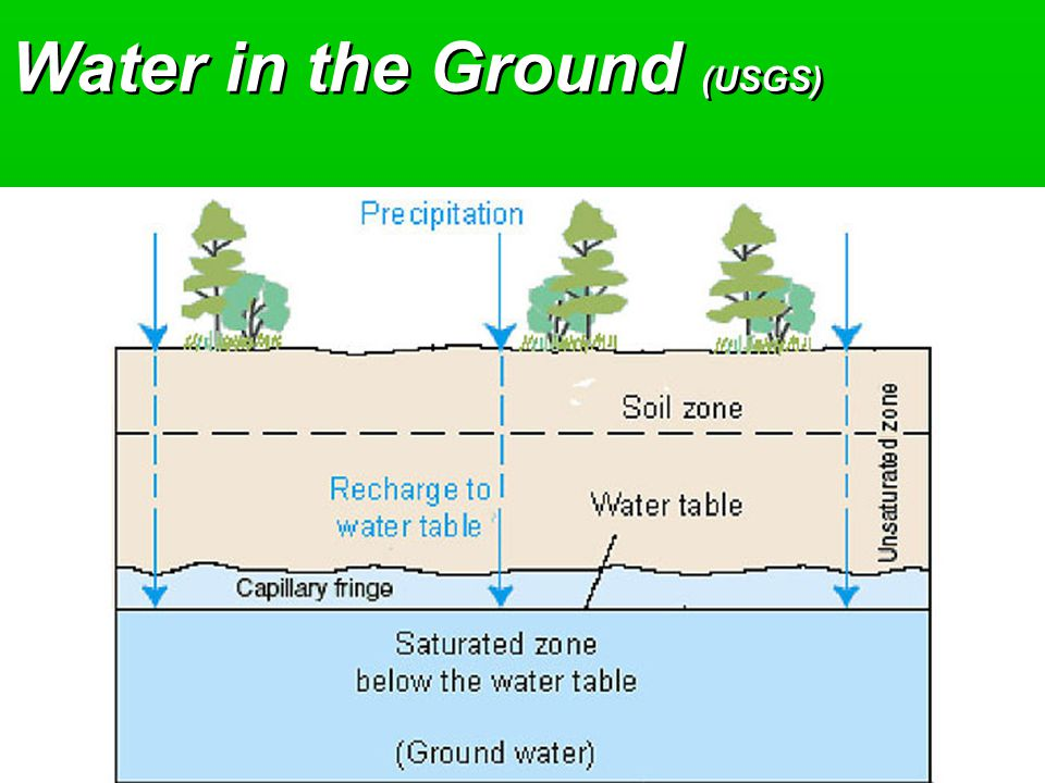Water in the Ground (USGS)