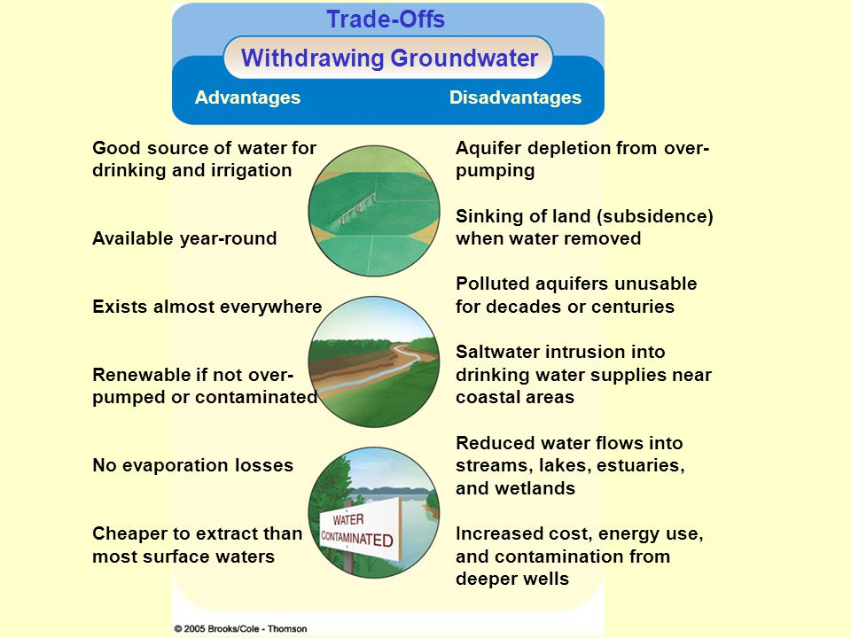 Trade-Offs Withdrawing Groundwater Advantages Disadvantages Good source of water for drinking and irrigation Available year-round Exists almost everyw