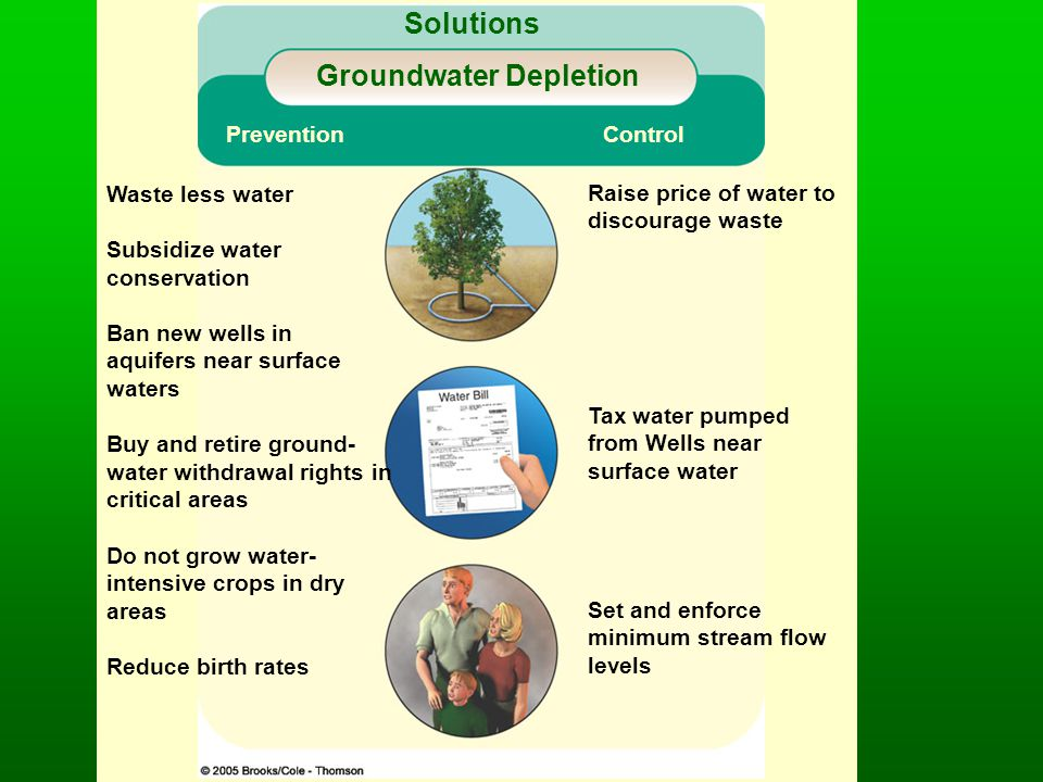 Solutions Groundwater Depletion Prevention Control Waste less water Subsidize water conservation Ban new wells in aquifers near surface waters Buy and