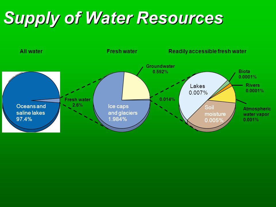 All waterFresh waterReadily accessible fresh water Oceans and saline lakes 97.4% Fresh water 2.6% Groundwater 0.592% Ice caps and glaciers 1.984% Lake