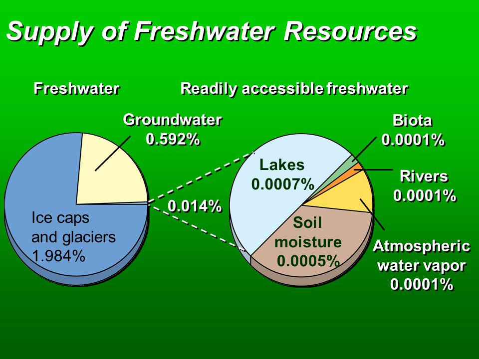 Supply of Freshwater Resources Freshwater Readily accessible freshwater Biota 0.0001% Biota 0.0001% Rivers 0.0001% Rivers 0.0001% Atmospheric water vapor 0.0001% Atmospheric water vapor 0.0001% Lakes 0.0007% Soil moisture 0.0005% Groundwater 0.592% Groundwater 0.592% Ice caps and glaciers 1.984% 0.014%
