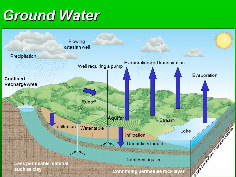 Evaporation and transpiration Evaporation Stream Infiltration Water table Infiltration Unconfined aquifer Confined aquifer Lake Well requiring a pump Flowing artesian well Runoff Precipitation Confined Recharge Area Aquifer Less permeable material such as clay Confirming permeable rock layer Ground Water