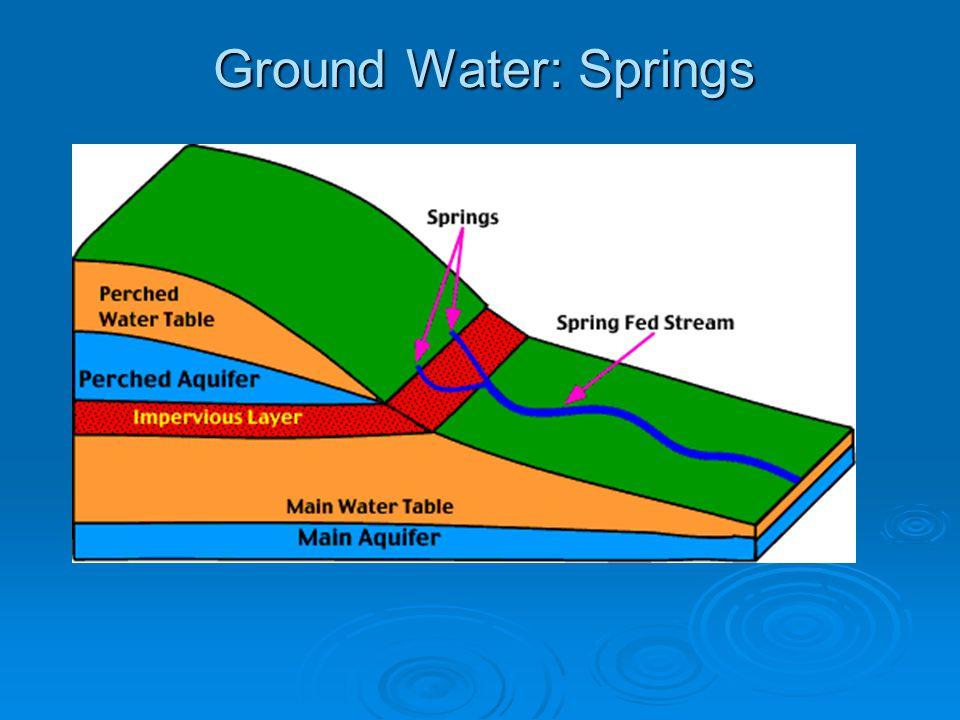 Ground Water: Artesian Wells Bogue Chitto River, LA Jasper, SC