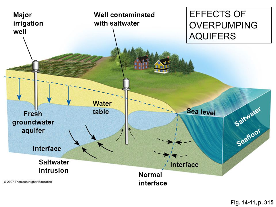 Other Effects of Groundwater Overpumping Groundwater overpumping can cause: Groundwater overpumping can cause: land to sink (subsidence), crushing the aquifer land to sink (subsidence), crushing the aquifer contaminated freshwater aquifers near coastal areas with saltwater.