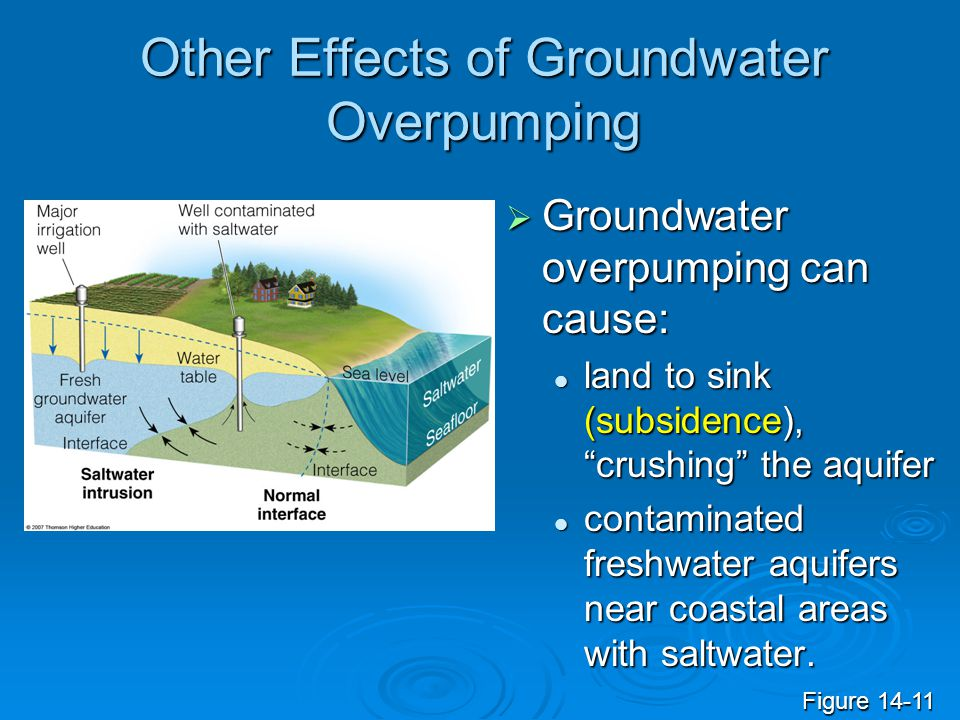 Other Effects of Groundwater Overpumping Sinkholes form when the roof of an underground cavern collapses after being drained of groundwater.