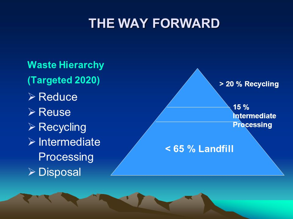 Waste Hierarchy (Targeted 2020) Reduce Reuse Recycling Intermediate Processing Disposal THE WAY FORWARD > 20 % Recycling < 65 % Landfill 15 % Intermed